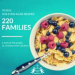 May Food Bank Stats